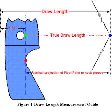 Draw length measurement